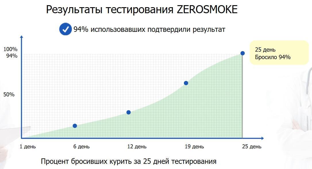 Результаты тестирования Zerosmoke